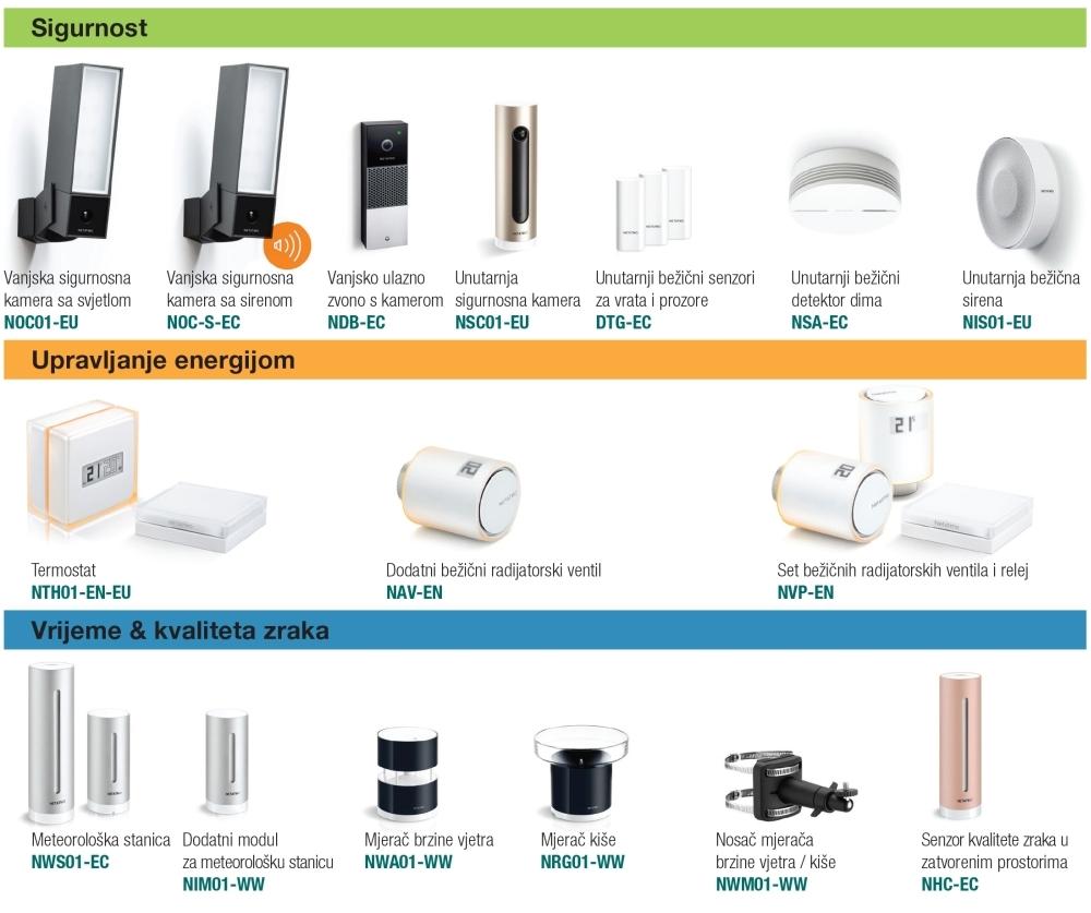 [novo u asortimanu] kamere, senzori, sirene, detektori dima, termostati, bežični radijatorski ventili NETATMO